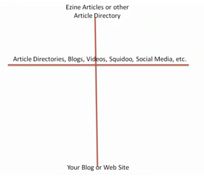 article marketing, duplicate content, jeff herring, ezine articles